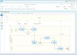Api Manufacturing Process Flow Chart Process Modeling Solution Manager Community Wiki