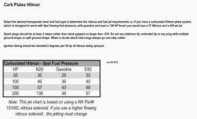 E85 Nitrous Jet Chart Nos Jet Calculator 2019