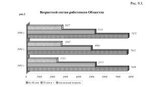 Реферат Анализ эффективности использования трудовых ресурсов  Анализ эффективности использования трудовых ресурсов