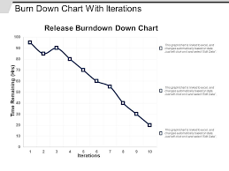 Burn Down Chart With Iterations Templates Powerpoint