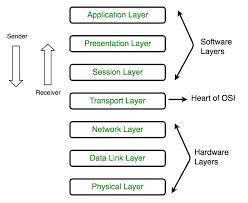 Layers Of Osi Model Geeksforgeeks