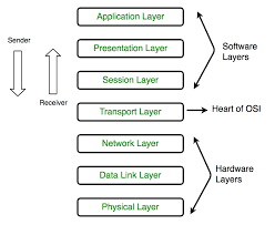 Data Link Layer Layers Of Osi Model Geeksforgeeks