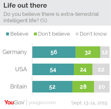 yougov you are not alone most people believe that aliens exist majorities across britain and the usa believe that extra terrestrial life exists