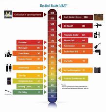 decibel level charts decibel level charts know your meme