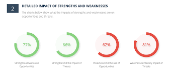 walmart swot analysis walmart the impacts of strengths and weaknesses on opportunities and threats