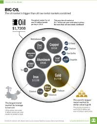 Big Chart The Oil Market Is Bigger Than All Metal Markets Combined