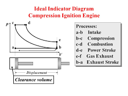 chapter 9 gas power cycles ppt ideal indicator diagram compression ignition engine