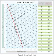 Air Pressure Altitude Chart How To Take The Guesswork Out Of Flying By Using
