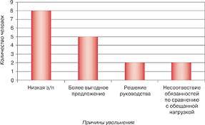 Документооборот при подборе персонала Для наглядности рекомендуется представить эти данные в виде диаграммы примеры графиков с условными цифрами см на рис 1 3