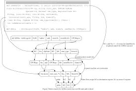 Dag Compiler Design Cpu0 Architecture And Llvm Structure Tutorial Creating An