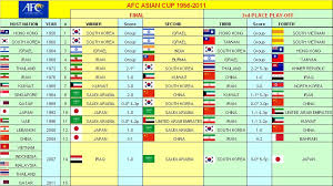Asia Cup Chart Sitemap