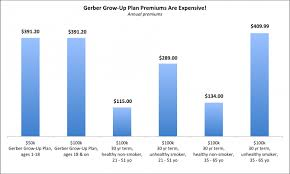 Gerber Growth Chart Charts Gerber Life Insurance Doesnt Want You To See