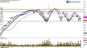 Spdr S P 500 Etf Trust Spy Stock Chart Technical Analysis