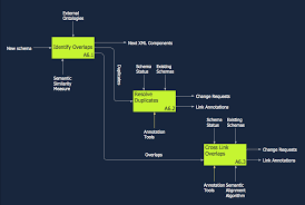 idef diagrams solution   conceptdraw comidef diagram   model integration