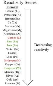 Element Reactivity Chart Reduction Of Metallic Oxides Examples Equations Study Com