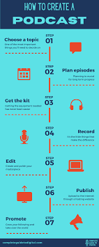 How to create a podcast? | Podcast tips, Podcast topics, Podcasts