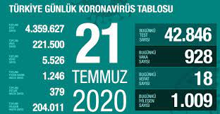 21 Temmuz Salı koronavirüs tablosu Türkiye! Koronavirüsten dolayı kaç kişi  öldü Koronavirüs vaka, iyileşen, entübe sayısı ve son durum ne? - Haberler