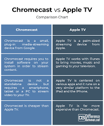 Streaming Tv Comparison Chart Difference Between Chromecast And Apple Tv Difference Between