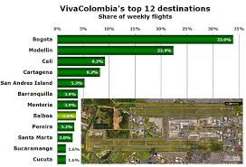 Medellin Airport Chart Vivacolombia Grows By 20 In Last Year