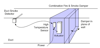 code required testing of fire, smoke, and combination dampers fire damper connection to fire alarm at Wiring Smoke Alarm And Fire Control System Purge