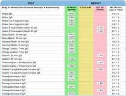 Allergy Blood Test Results Chart 3 Reasons Why Gluten Intolerance Is Worse Than Celiac Disease