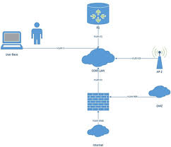 easy steps to create a network diagram