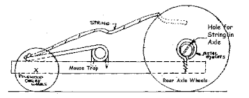 mousetrap car diagram projects to try diagram and  mousetrap car diagram