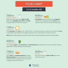 Healthy Food Chart For Your Kids Aged Between 1 2 Years