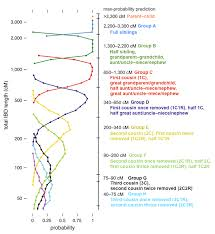 Cm Dna Chart The Limits Of Predicting Relationships Using Dna The Dna Geek