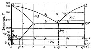 Реферат Термическая обработка стали Реферат Термическая  Рис 1 Диаграммы состояния системы fe fe3c