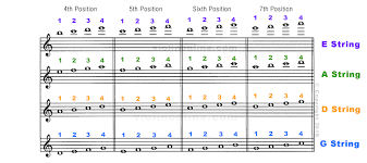 Violin Online Advanced Fingering Chart