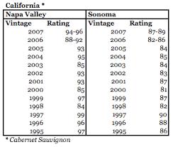 Wine Vintage Chart For California Cabernet Sauvignon Rjs