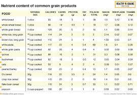 Nutritional Comparison Chart Healthy Grains Institute