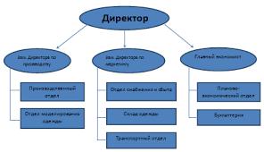 Контрольная работа по Менеджменту Вариант Контрольные работы  Начертить организационную схему управления конкретной организации Перечислите задачи менеджмента этой организации