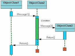 uml tutorial   interaction diagramsthe next diagram shows the beginning of a sequence diagram for placing an order  the object an order entry window is created and sends a message to an order