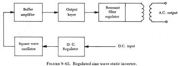 inverters variations of this type of static inverter are available many of which provide a square wave output