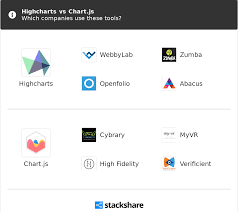 Highcharts Polar Chart Highcharts Vs Chart Js What Are The Differences