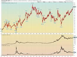 Long Term Chart Gold Vs Silver Gld Iau Slv Xauusd