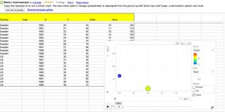 Google Motion Chart Example Finding And Charting Data Openlearn Open University