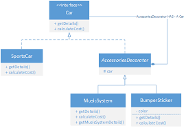 Decorator Design Pattern Example Delectable Decorator Pattern Implementation TheJavaGeek