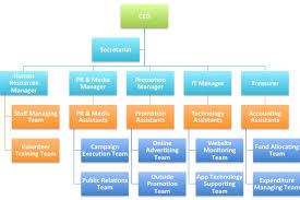 Organization Structure M E M O
