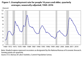 Unemployment Holds Steady For Much Of 2016 But Edges Down In