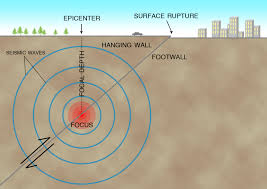 Become a patron via patreon or donate through paypal. Earthquake Basics Living With Earthquakes In The Pacific Northwest
