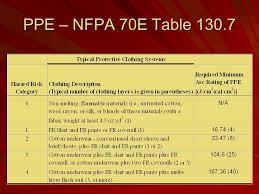 Nfpa 70e Hazard Risk Category Level Chart Atpv Rating Chart Faq