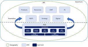 Organization Structure Accenture