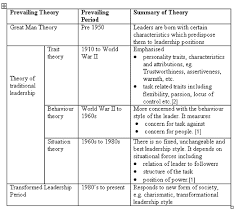leadership theory theory