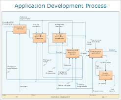 Business Process Flow Chart Software Business Processes Process Flowchart How To Design An