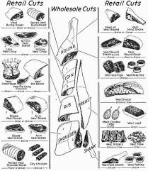 Veal Meat Chart Veal 250 Ways To Prepare Meat C 1954 Work Stuff In 2019