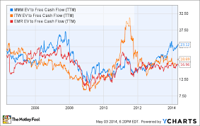 4 Reasons Why 3m Co Can Outperform And 1 Concern The