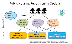 Public Housing Where Do We Stand National Low Income